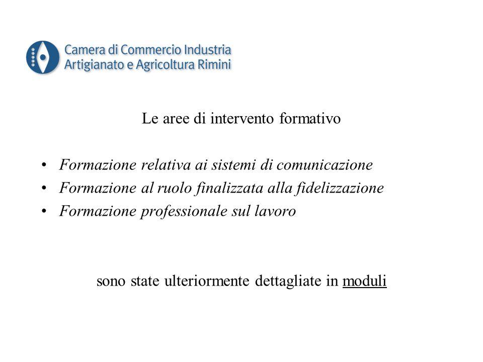 Le aree di intervento formativo Formazione relativa ai sistemi di comunicazione Formazione al ruolo finalizzata alla fidelizzazione Formazione professionale sul lavoro sono state ulteriormente dettagliate in moduli