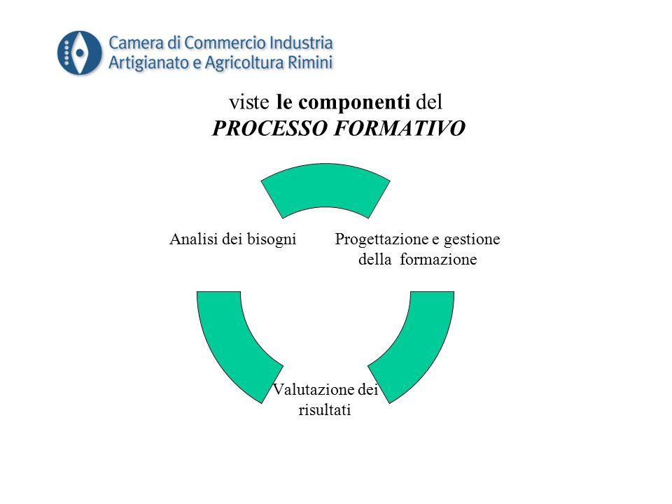 viste le componenti del PROCESSO FORMATIVO Progettazione e gestione della formazione Valutazione dei risultati Analisi dei bisogni