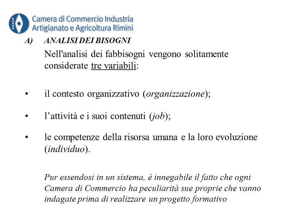 A)ANALISI DEI BISOGNI Nell analisi dei fabbisogni vengono solitamente considerate tre variabili: il contesto organizzativo (organizzazione); l'attività e i suoi contenuti (job); le competenze della risorsa umana e la loro evoluzione (individuo).