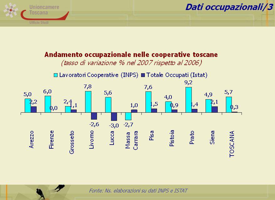 Fonte: Ns. elaborazioni su dati INPS e ISTAT Dati occupazionali/3