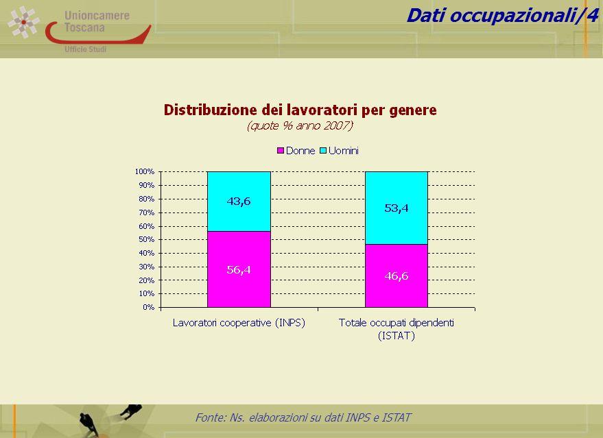 Fonte: Ns. elaborazioni su dati INPS e ISTAT Dati occupazionali/4