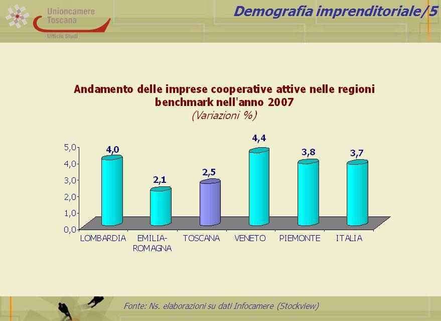 Fonte: Ns. elaborazioni su dati Infocamere (Stockview) Demografia imprenditoriale/5