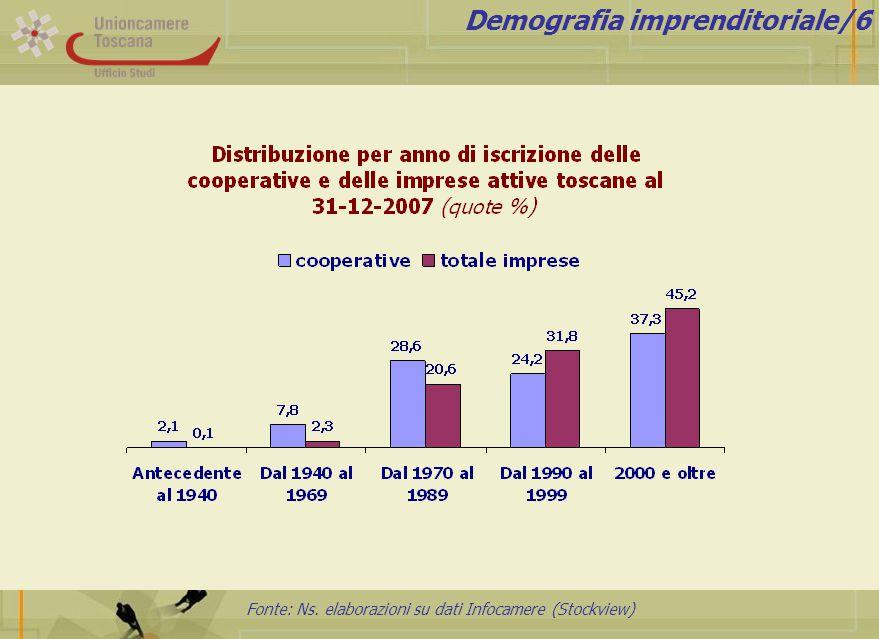 Fonte: Ns. elaborazioni su dati Infocamere (Stockview) Demografia imprenditoriale/6
