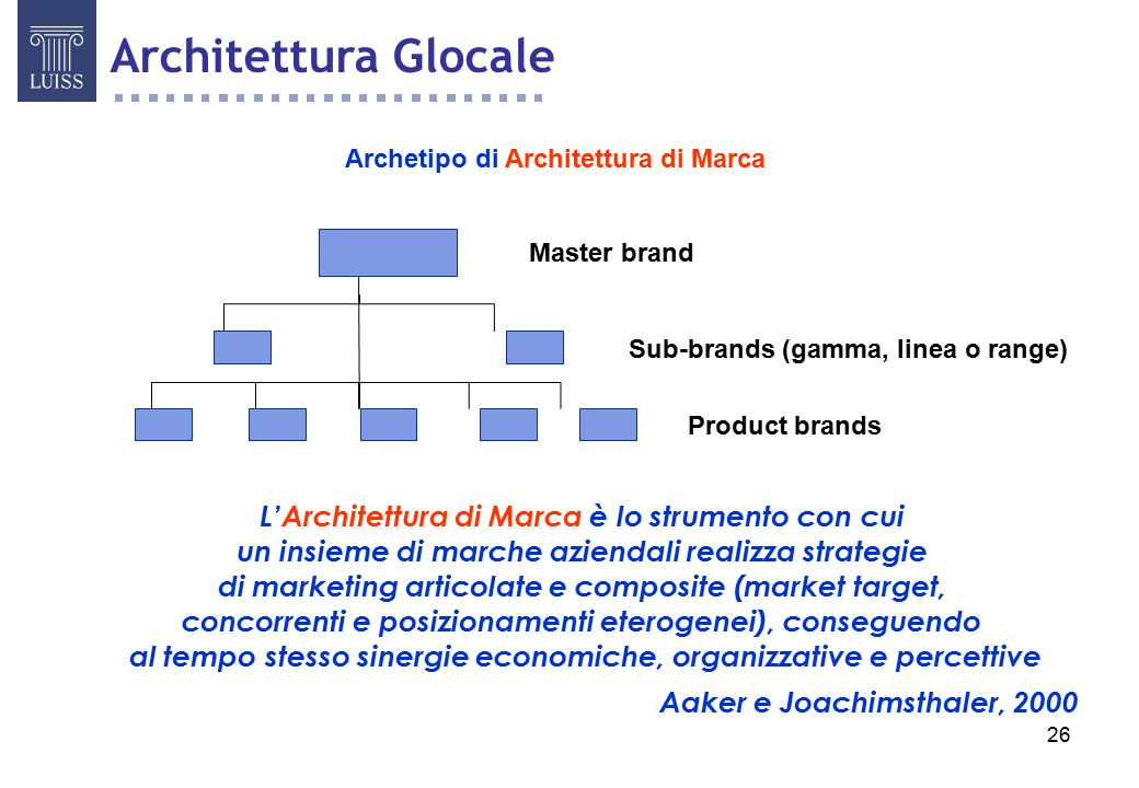 26 Master brand Sub-brands (gamma, linea o range) Product brands Archetipo di Architettura di Marca L'Architettura di Marca è lo strumento con cui un insieme di marche aziendali realizza strategie di marketing articolate e composite (market target, concorrenti e posizionamenti eterogenei), conseguendo al tempo stesso sinergie economiche, organizzative e percettive Aaker e Joachimsthaler, 2000 Architettura Glocale