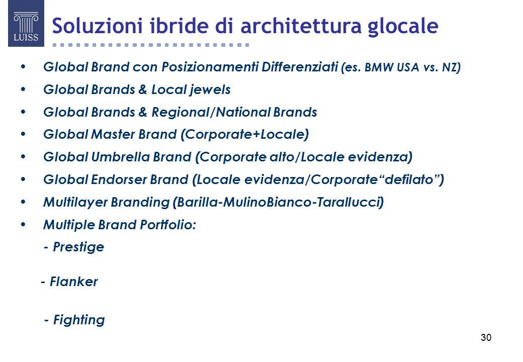 30 Global Brand con Posizionamenti Differenziati (es.