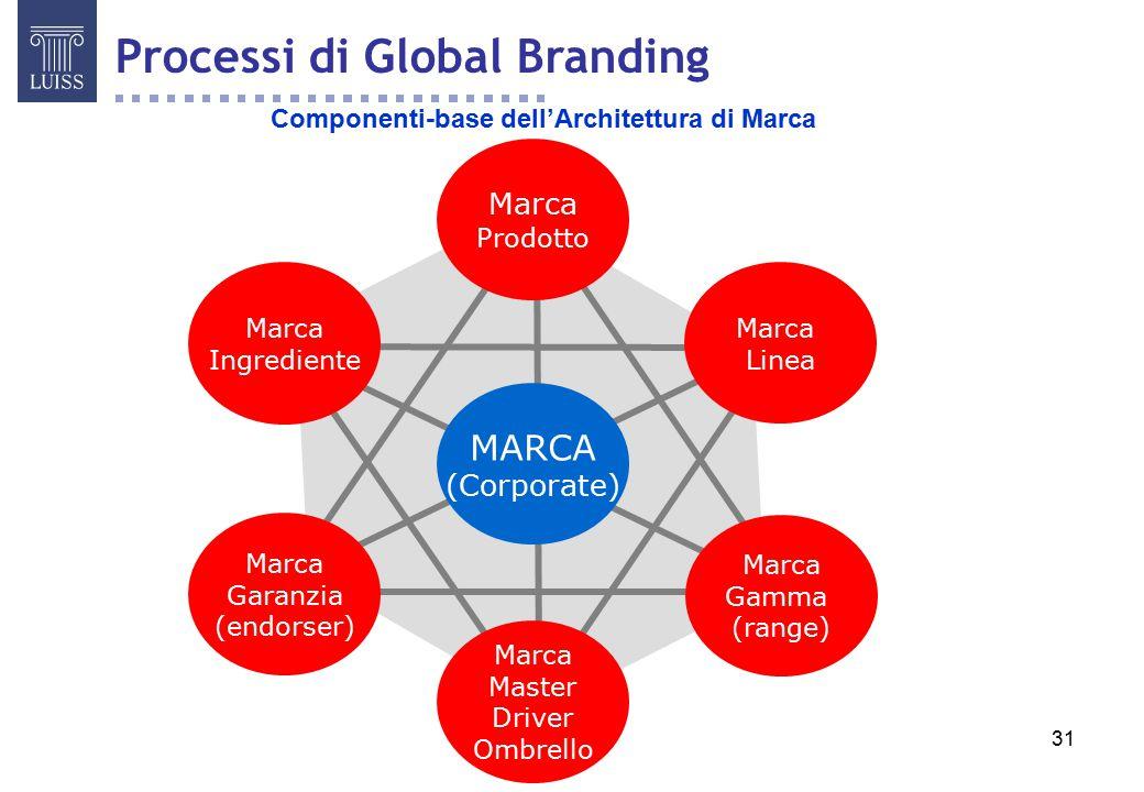 31 Componenti-base dell'Architettura di Marca Marca Master Driver Ombrello Marca Garanzia (endorser) Marca Gamma (range) Marca Ingrediente Marca Linea Marca Prodotto MARCA (Corporate) Processi di Global Branding