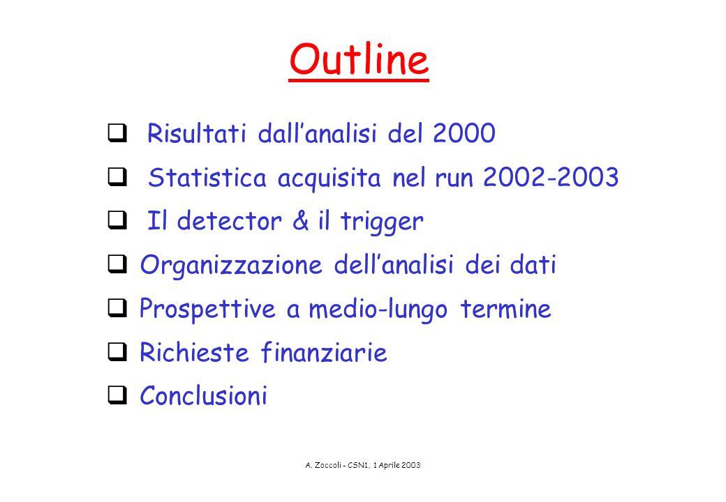 A. Zoccoli - CSN1, 1 Aprile 2003 Outline  Risultati dall'analisi del 2000  Statistica acquisita nel run 2002-2003  Il detector & il trigger  Organ