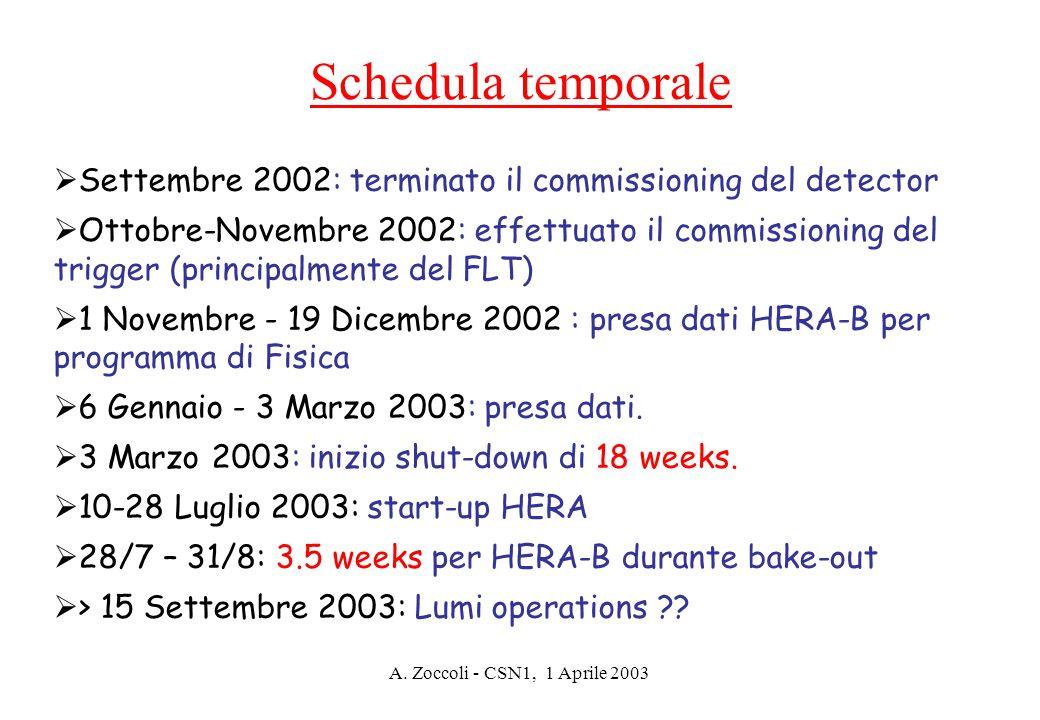 A. Zoccoli - CSN1, 1 Aprile 2003  Settembre 2002: terminato il commissioning del detector  Ottobre-Novembre 2002: effettuato il commissioning del tr