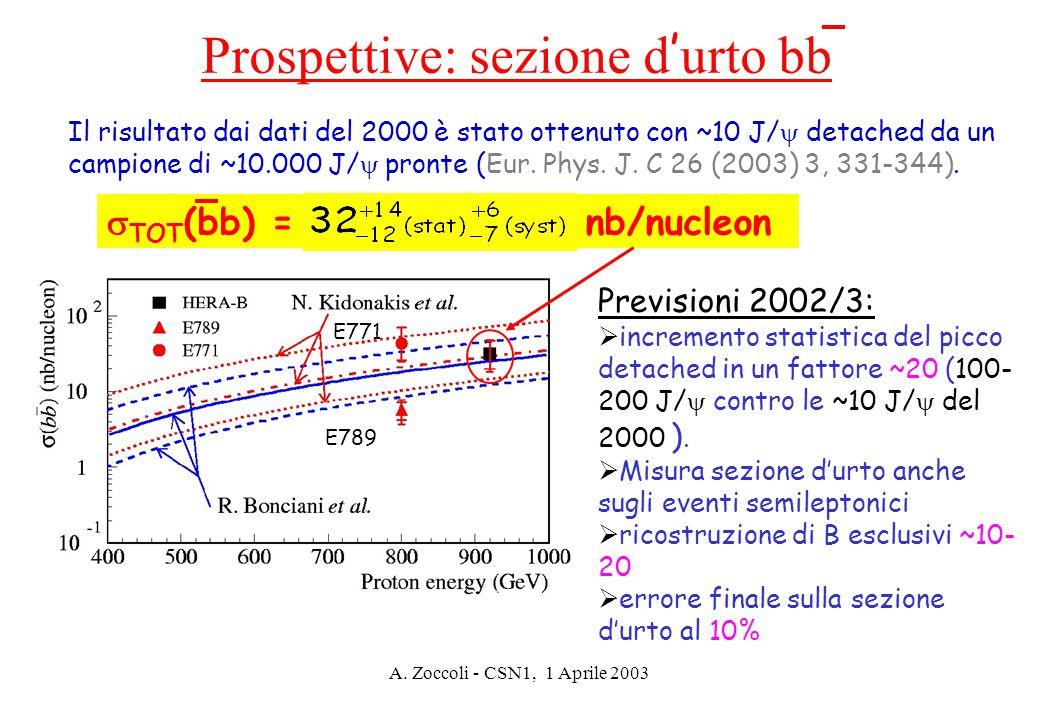 A. Zoccoli - CSN1, 1 Aprile 2003 Prospettive: sezione d ' urto bb  TOT (bb) = nb/nucleon Il risultato dai dati del 2000 è stato ottenuto con ~10 J/ 