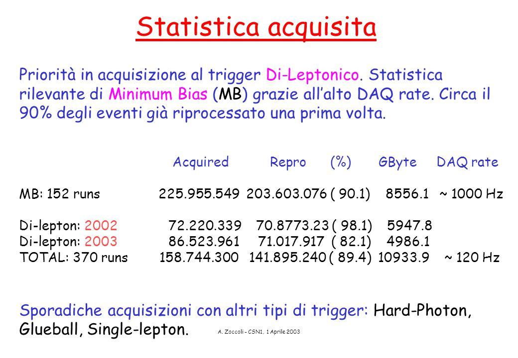 A. Zoccoli - CSN1, 1 Aprile 2003 Statistica acquisita Priorità in acquisizione al trigger Di-Leptonico. Statistica rilevante di Minimum Bias (MB) graz