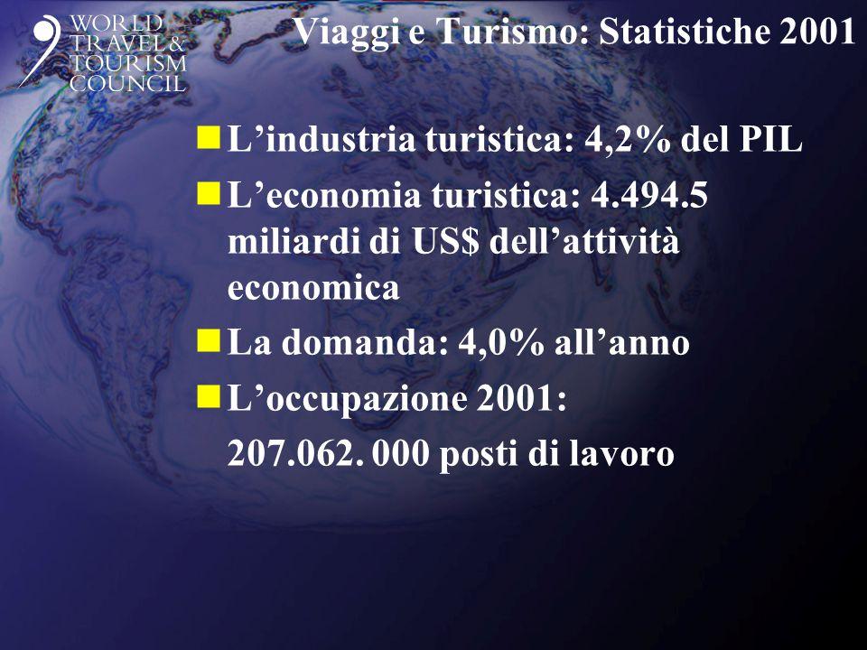 Viaggi e Turismo: Statistiche 2001 nL'industria turistica: 4,2% del PIL nL'economia turistica: 4.494.5 miliardi di US$ dell'attività economica nLa dom