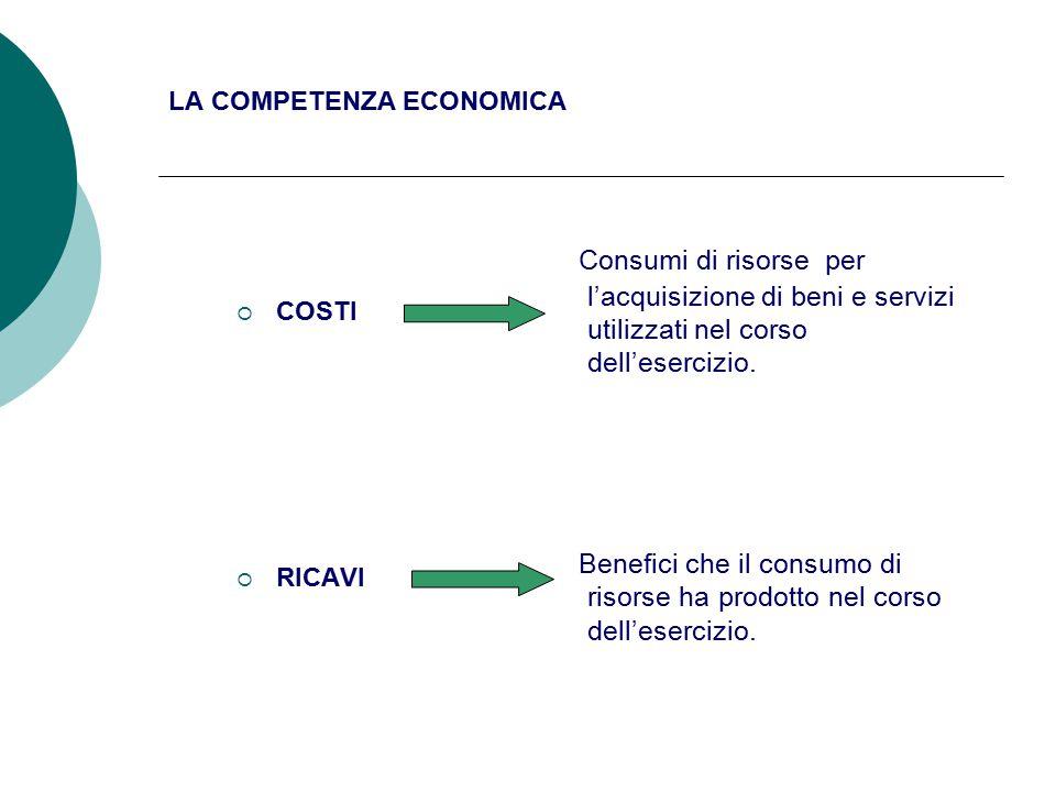 LA COMPETENZA ECONOMICA  COSTI  RICAVI Consumi di risorse per l'acquisizione di beni e servizi utilizzati nel corso dell'esercizio.