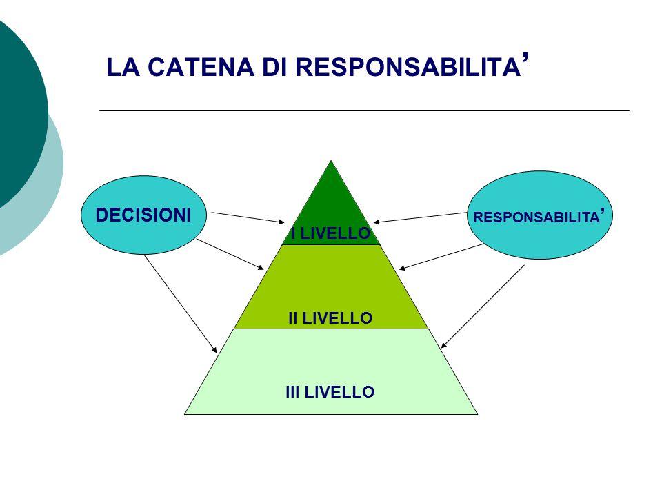 LA CATENA DI RESPONSABILITA ' I LIVELLO II LIVELLO III LIVELLO DECISIONI RESPONSABILITA '