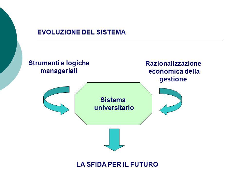 EVOLUZIONE DEL SISTEMA Sistema universitario Strumenti e logiche manageriali Razionalizzazione economica della gestione LA SFIDA PER IL FUTURO