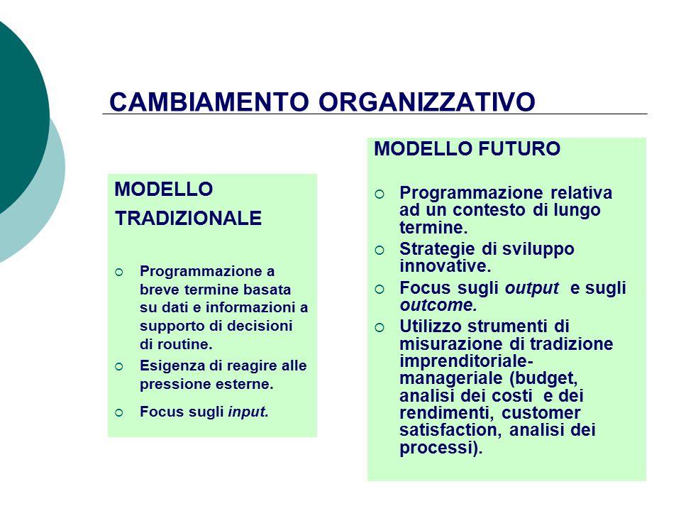 CAMBIAMENTO ORGANIZZATIVO MODELLO TRADIZIONALE  Programmazione a breve termine basata su dati e informazioni a supporto di decisioni di routine.