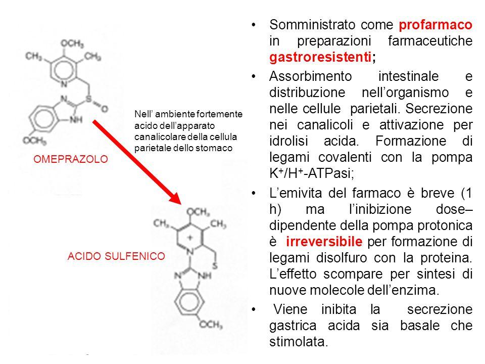 ACIDO SULFENICO Nell' ambiente fortemente acido dell'apparato canalicolare della cellula parietale dello stomaco OMEPRAZOLO Somministrato come profarm