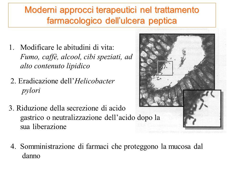 Moderni approcci terapeutici nel trattamento farmacologico dell'ulcera peptica 4. Somministrazione di farmaci che proteggono la mucosa dal danno 3. Ri