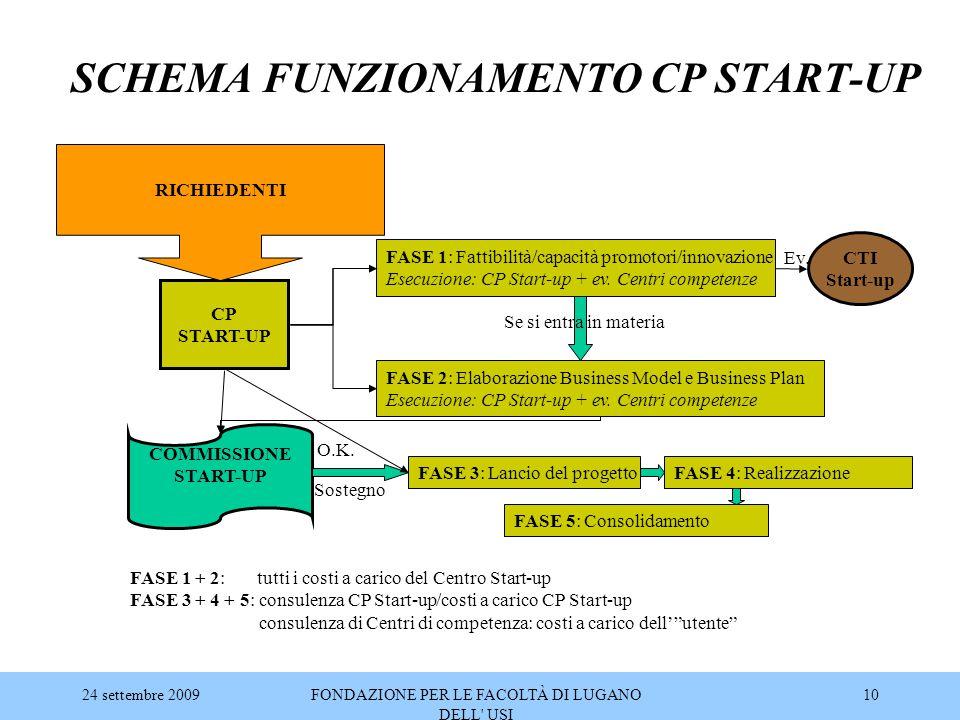 24 settembre 2009FONDAZIONE PER LE FACOLTÀ DI LUGANO DELL' USI 10 SCHEMA FUNZIONAMENTO CP START-UP CP START-UP FASE 2: Elaborazione Business Model e B