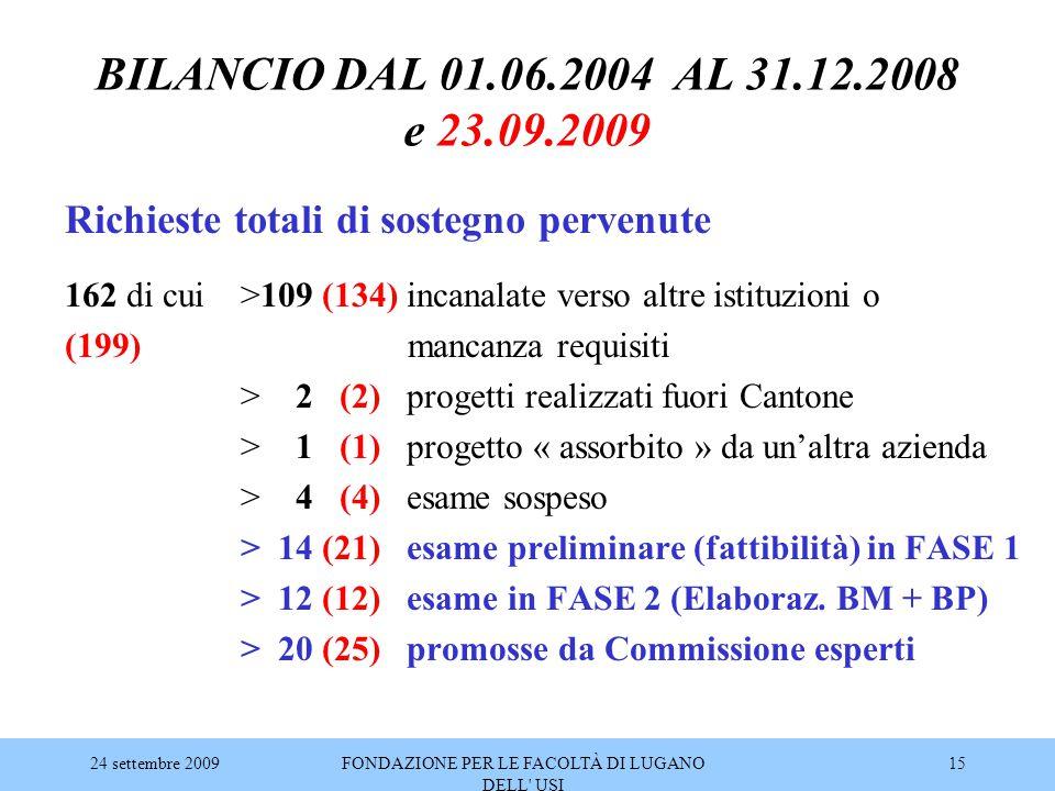 24 settembre 2009FONDAZIONE PER LE FACOLTÀ DI LUGANO DELL' USI 15 BILANCIO DAL 01.06.2004 AL 31.12.2008 e 23.09.2009 Richieste totali di sostegno perv