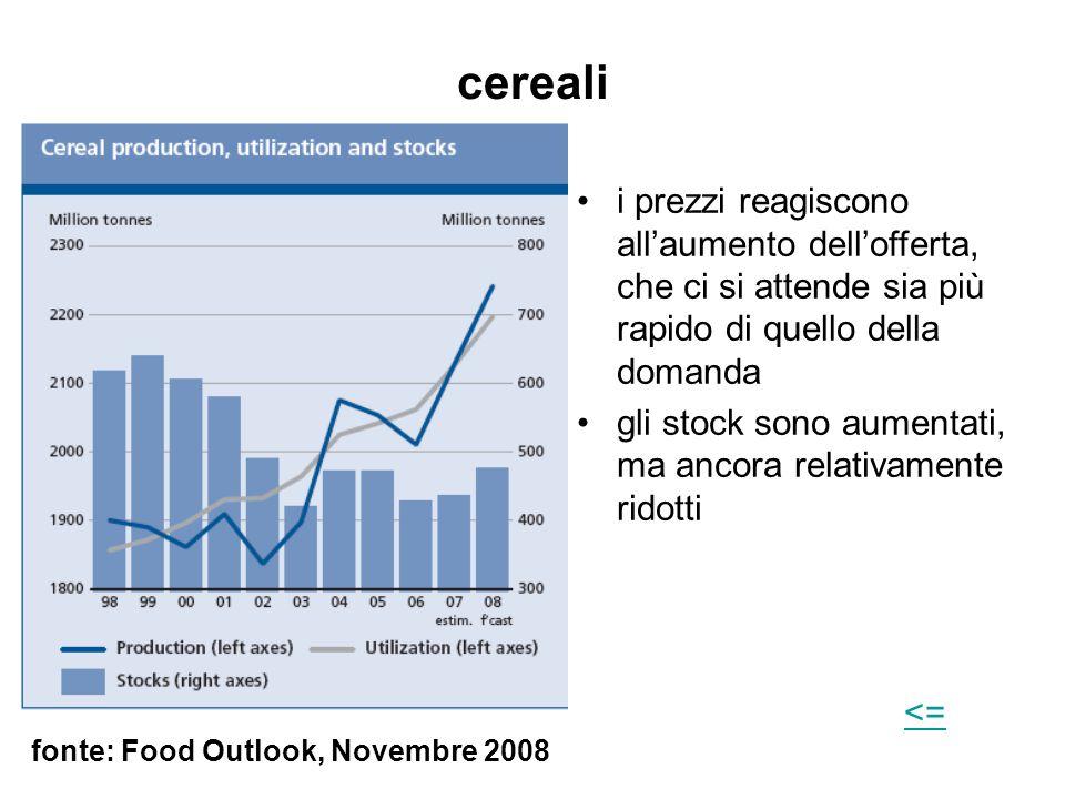 cereali fonte: Food Outlook, Novembre 2008 i prezzi reagiscono all'aumento dell'offerta, che ci si attende sia più rapido di quello della domanda gli stock sono aumentati, ma ancora relativamente ridotti <=