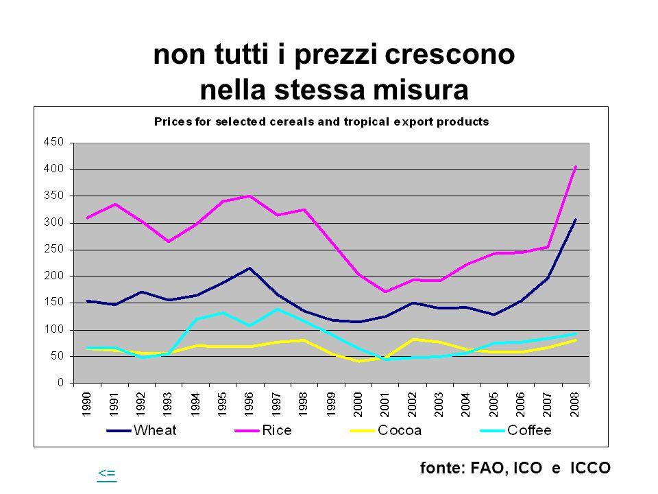 non tutti i prezzi crescono nella stessa misura fonte: FAO, ICO e ICCO <=<=