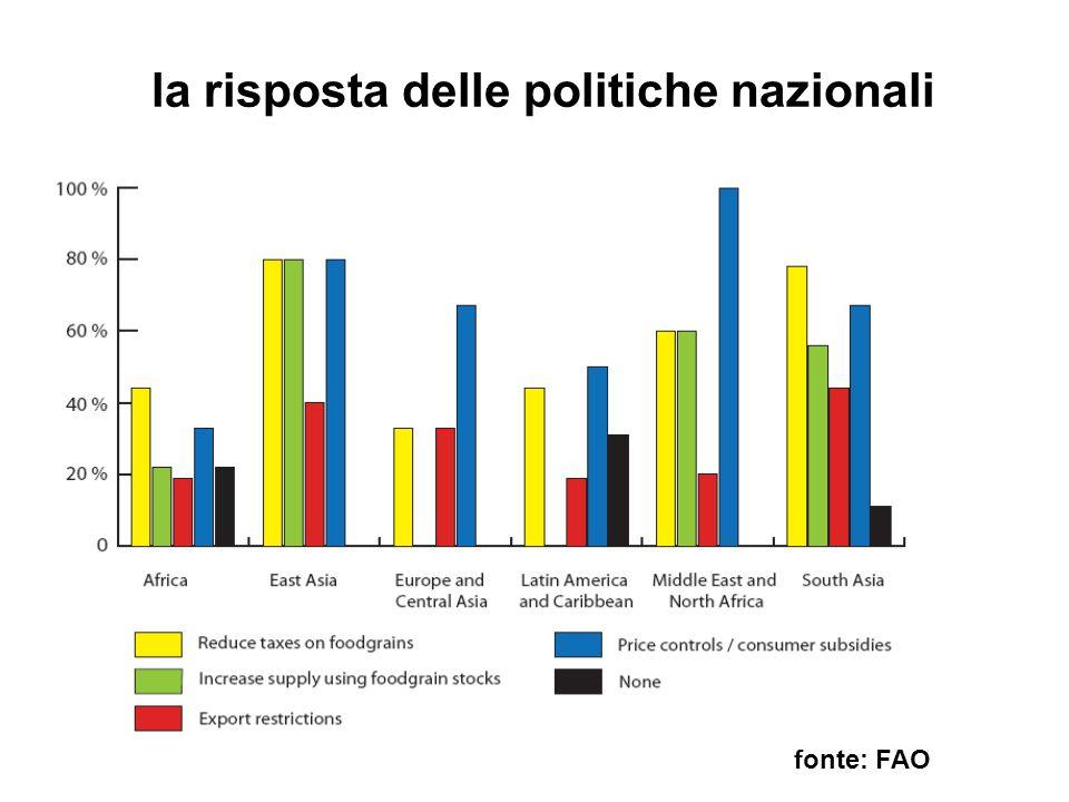 la risposta delle politiche nazionali fonte: FAO