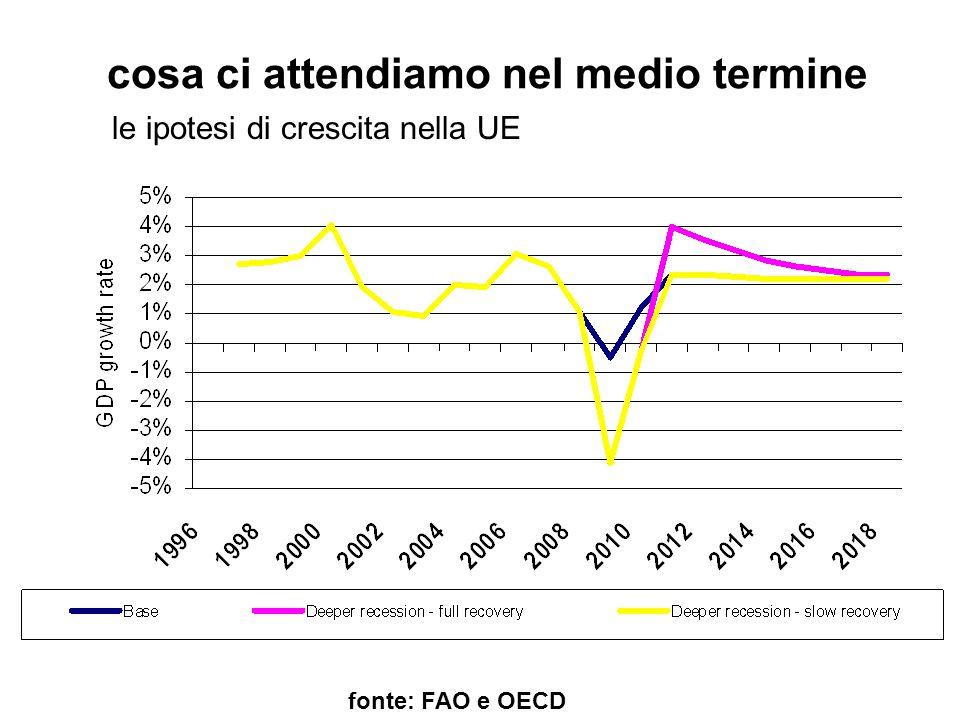 cosa ci attendiamo nel medio termine fonte: FAO e OECD le ipotesi di crescita nella UE