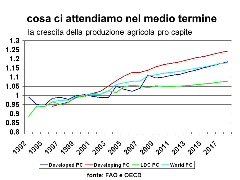 cosa ci attendiamo nel medio termine fonte: FAO e OECD la crescita della produzione agricola pro capite