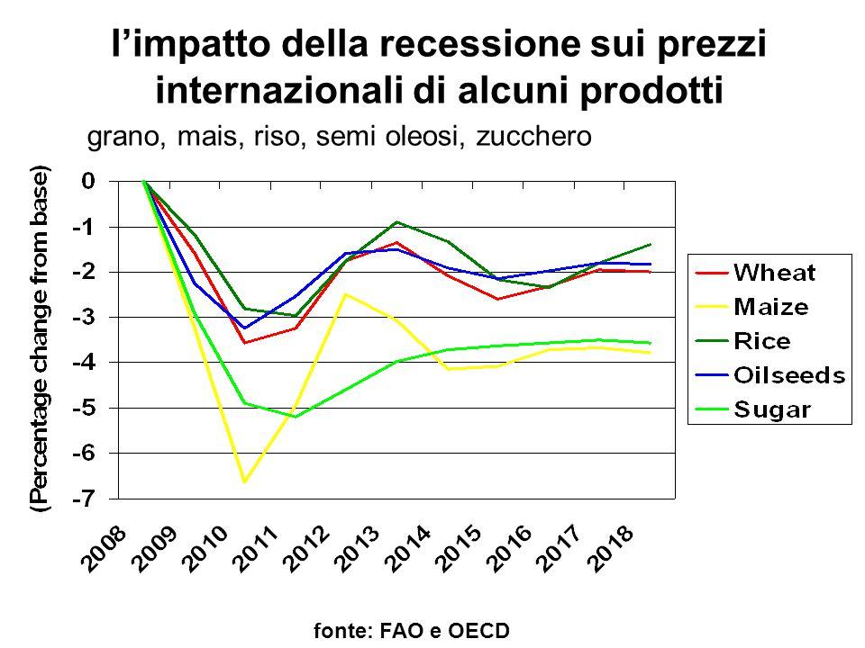l'impatto della recessione sui prezzi internazionali di alcuni prodotti fonte: FAO e OECD grano, mais, riso, semi oleosi, zucchero