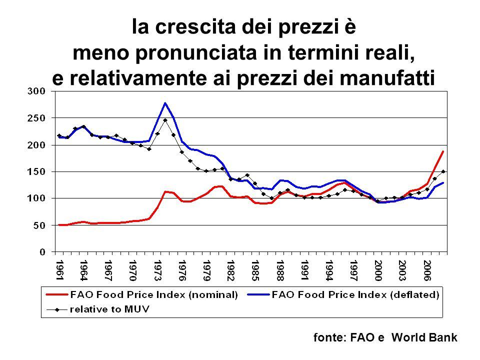 la crescita dei prezzi è meno pronunciata in termini reali, e relativamente ai prezzi dei manufatti fonte: FAO e World Bank