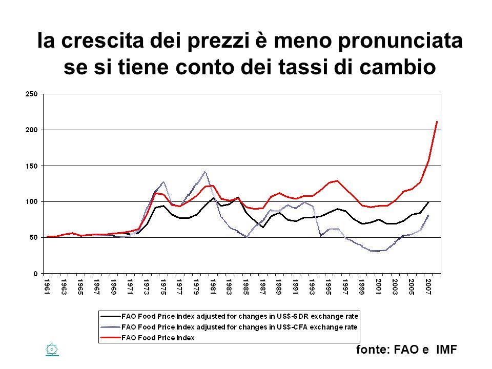 la crescita dei prezzi è meno pronunciata se si tiene conto dei tassi di cambio fonte: FAO e IMF۞