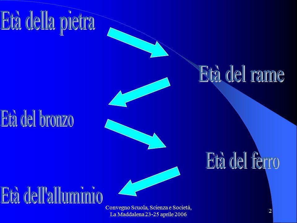 Convegno Scuola, Scienza e Società, La Maddalena 23-25 aprile 2006 23 Nuovi prodotti e materialiMaterie plastiche e polimeri Materiali ottici Conduttori elettrici Materiali per condizioni estreme