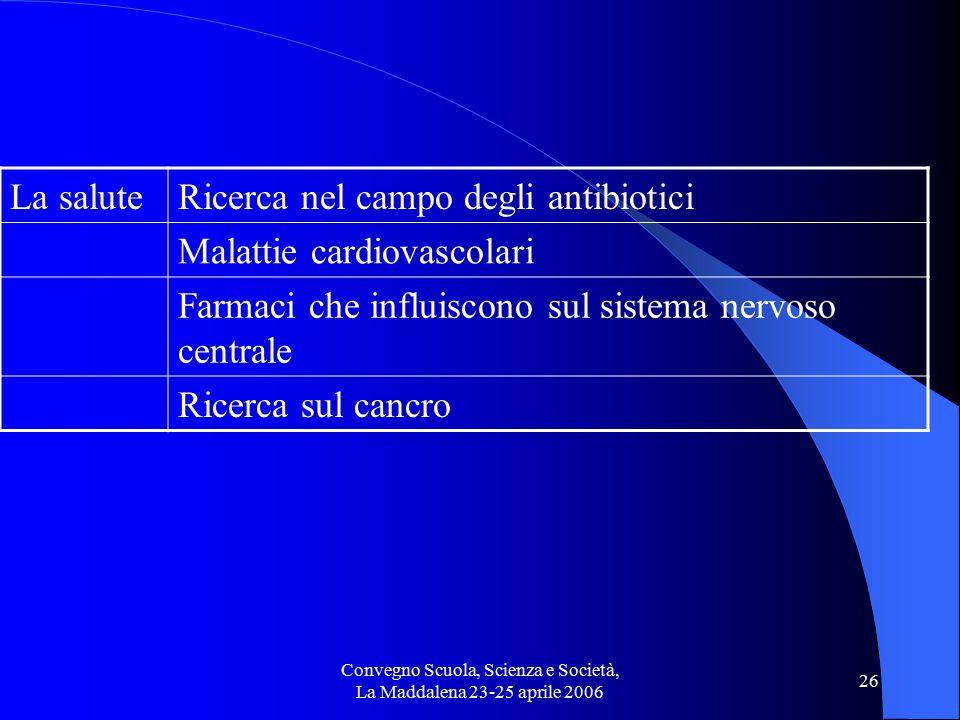 Convegno Scuola, Scienza e Società, La Maddalena 23-25 aprile 2006 26 La saluteRicerca nel campo degli antibiotici Malattie cardiovascolari Farmaci che influiscono sul sistema nervoso centrale Ricerca sul cancro
