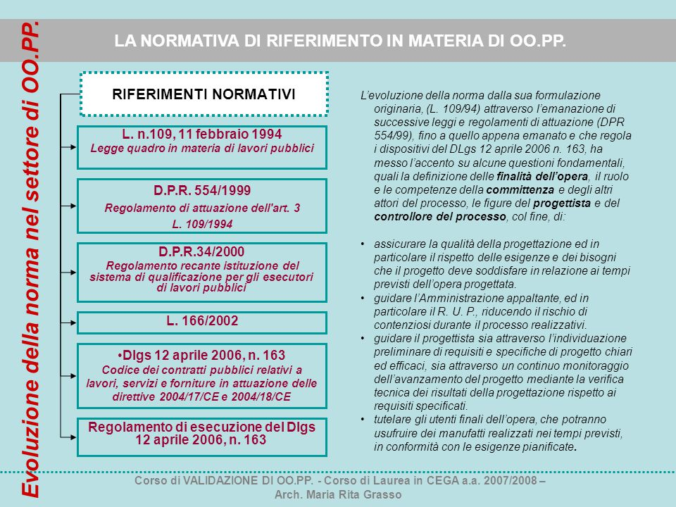 LA NORMATIVA DI RIFERIMENTO IN MATERIA DI OO.PP. RIFERIMENTI NORMATIVI L. n.109, 11 febbraio 1994 Legge quadro in materia di lavori pubblici D.P.R. 55