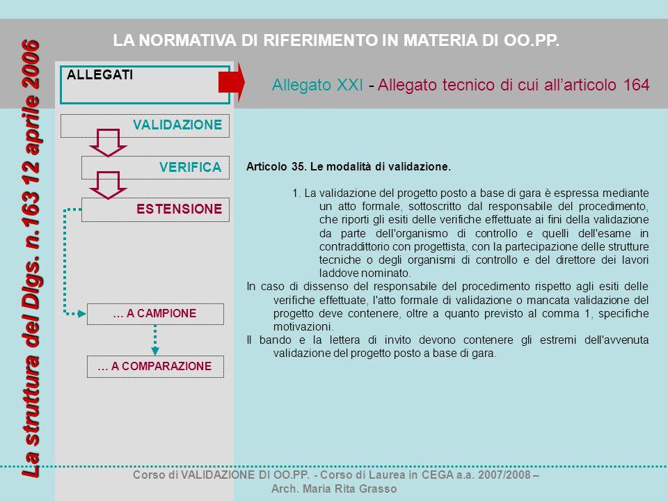 ALLEGATI LA NORMATIVA DI RIFERIMENTO IN MATERIA DI OO.PP. Corso di VALIDAZIONE DI OO.PP. - Corso di Laurea in CEGA a.a. 2007/2008 – Arch. Maria Rita G