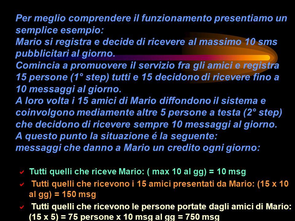 Traducendo il tutto in soldi l incasso massimo di Mario al gg é :  (diretti) 10 messaggi x 210 Lire = L.
