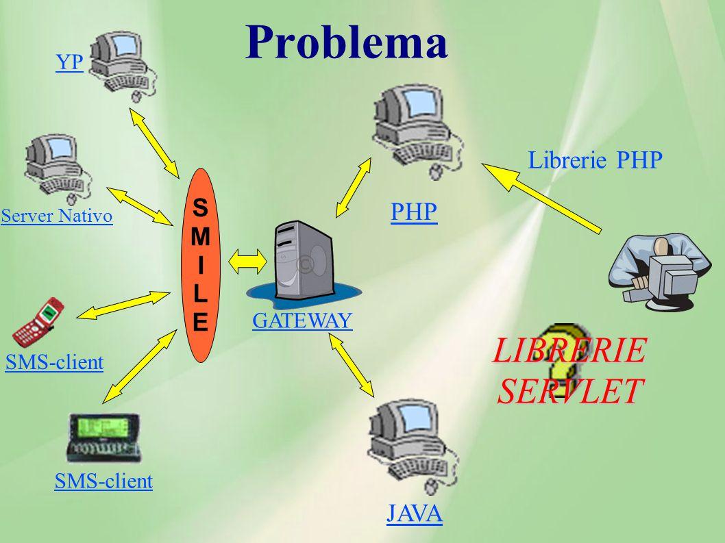 Problema JAVA PHP Librerie PHP LIBRERIE SERVLET GATEWAY YP SMS-client Server Nativo SMILESMILE
