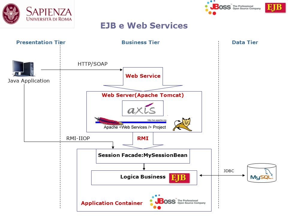 EJB e Web Services Web Service Web Server(Apache Tomcat) RMI Logica Business Session Facade:MySessionBean Application Container Java Application HTTP/SOAP RMI-IIOP JDBC Presentation TierBusiness TierData Tier