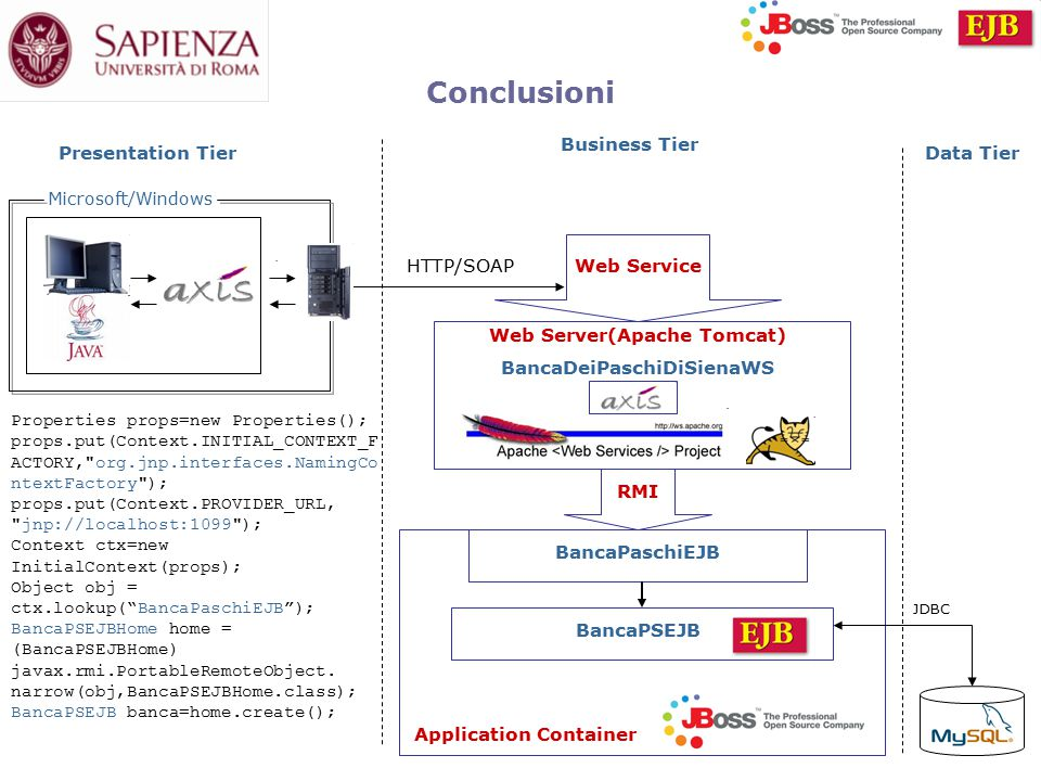 Conclusioni Web Service Web Server(Apache Tomcat) BancaDeiPaschiDiSienaWS RMI BancaPSEJB BancaPaschiEJB Application Container HTTP/SOAP JDBC Presentation Tier Business Tier Data Tier Microsoft/Windows Properties props=new Properties(); props.put(Context.INITIAL_CONTEXT_F ACTORY, org.jnp.interfaces.NamingCo ntextFactory ); props.put(Context.PROVIDER_URL, jnp://localhost:1099 ); Context ctx=new InitialContext(props); Object obj = ctx.lookup( BancaPaschiEJB ); BancaPSEJBHome home = (BancaPSEJBHome) javax.rmi.PortableRemoteObject.