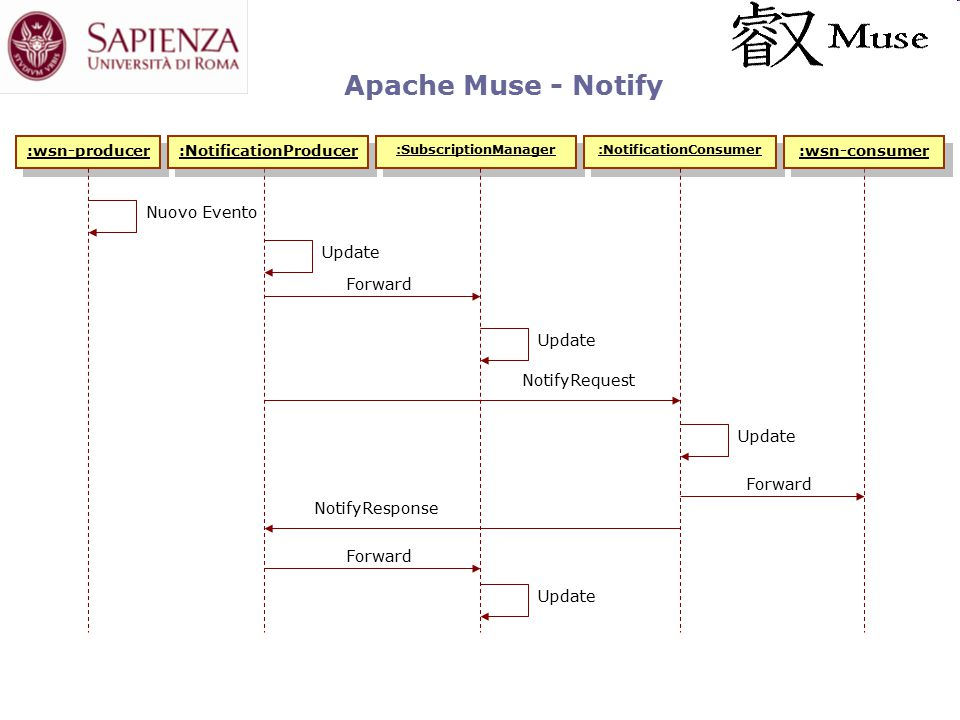 Apache Muse - Notify :wsn-producer Nuovo Evento NotifyRequest NotifyResponse :NotificationProducer :SubscriptionManager :NotificationConsumer :wsn-consumer Forward Update Forward Update Forward