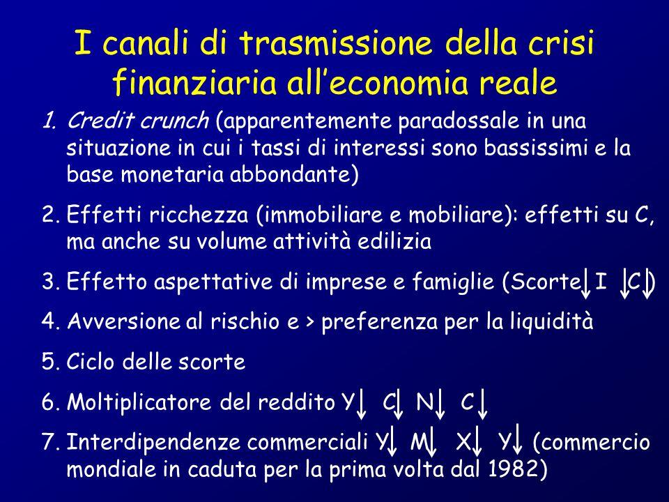 I canali di trasmissione della crisi finanziaria all'economia reale 1.Credit crunch (apparentemente paradossale in una situazione in cui i tassi di in