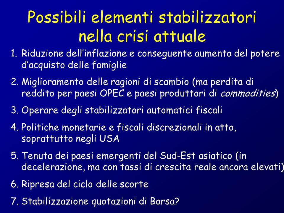 Possibili elementi stabilizzatori nella crisi attuale 1.Riduzione dell'inflazione e conseguente aumento del potere d'acquisto delle famiglie 2.Miglior