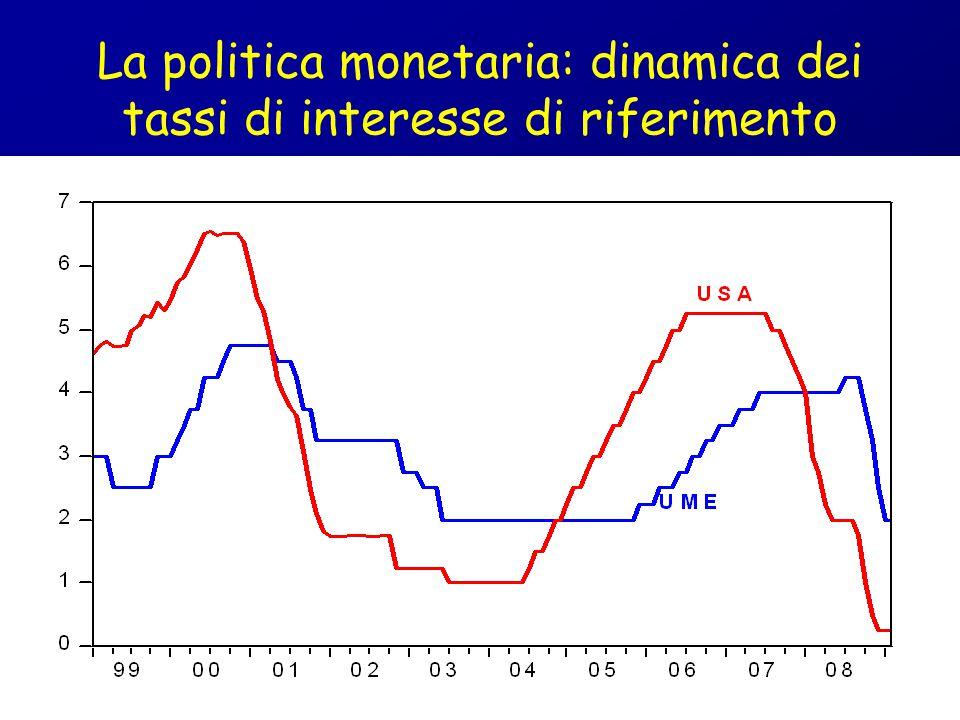 La politica monetaria: dinamica dei tassi di interesse di riferimento