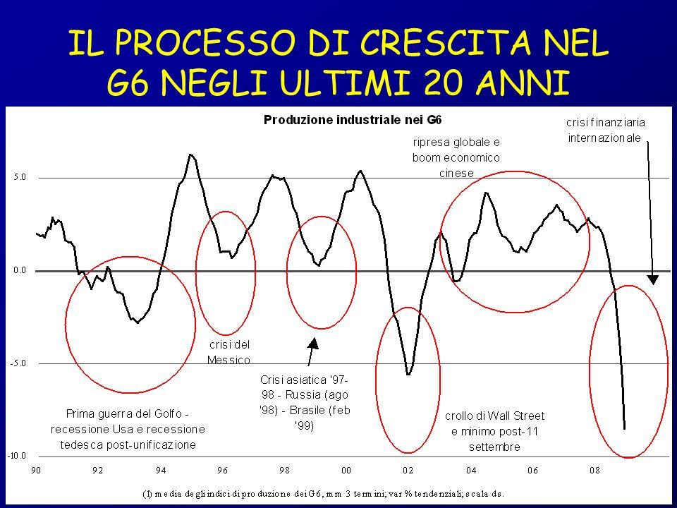 IL PROCESSO DI CRESCITA NEL G6 NEGLI ULTIMI 20 ANNI 08