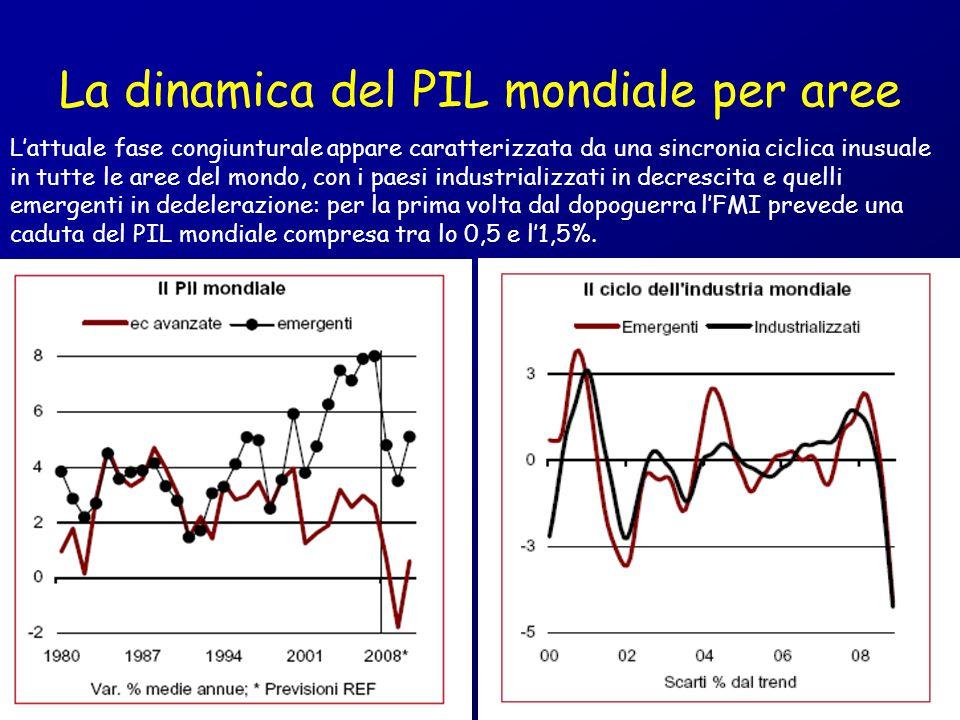 I canali di trasmissione della crisi finanziaria all'economia reale 1.Credit crunch (apparentemente paradossale in una situazione in cui i tassi di interessi sono bassissimi e la base monetaria abbondante) 2.Effetti ricchezza (immobiliare e mobiliare): effetti su C, ma anche su volume attività edilizia 3.Effetto aspettative di imprese e famiglie (Scorte I C ) 4.Avversione al rischio e > preferenza per la liquidità 5.Ciclo delle scorte 6.Moltiplicatore del reddito Y C N C 7.Interdipendenze commerciali Y M X Y (commercio mondiale in caduta per la prima volta dal 1982)