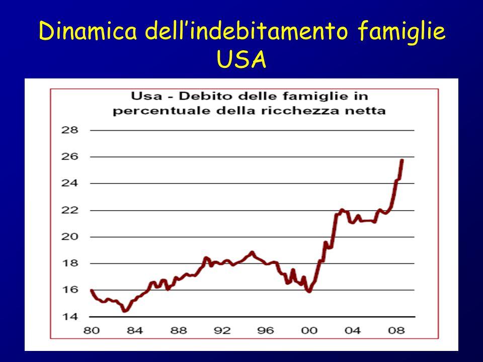 Dinamica dell'indebitamento famiglie USA