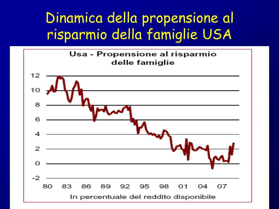 Dinamica del deficit e debito estero USA