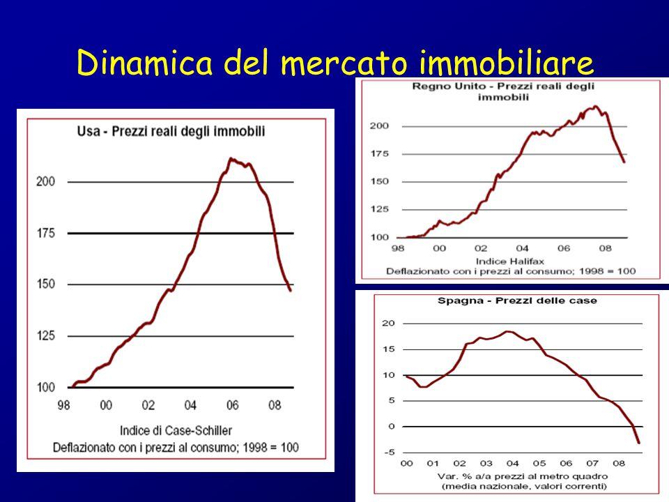 Dinamica del mercato immobiliare