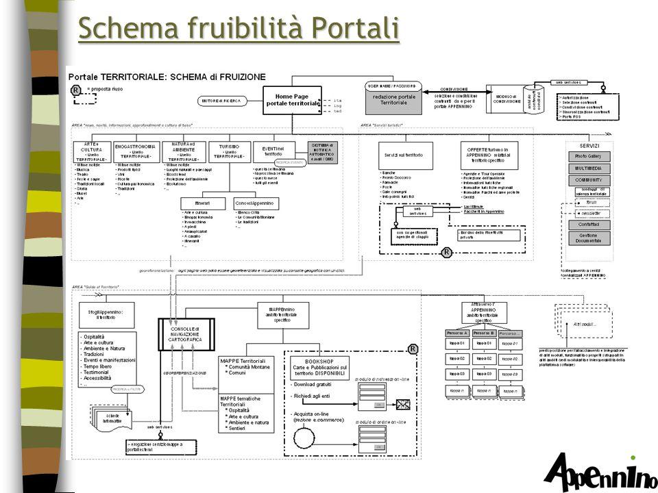 Schema fruibilità Portali