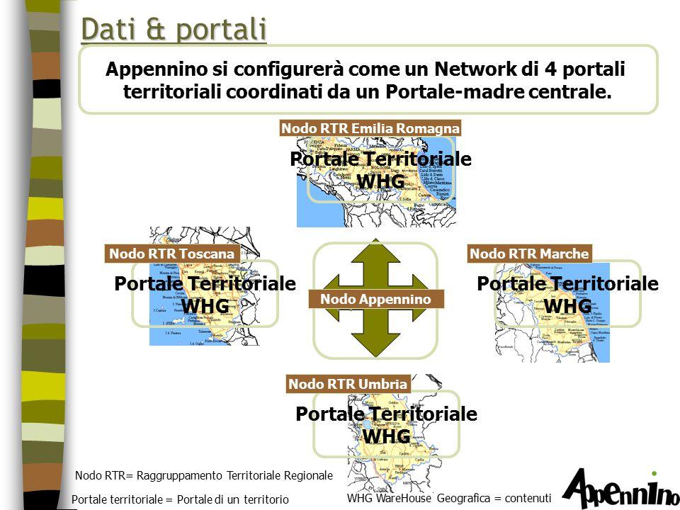 Portale territoriale = Portale di un territorio WHG WareHouse Geografica = contenuti Nodo RTR= Raggruppamento Territoriale Regionale Portale Territoriale WHG Nodo RTR Marche Dati & portali Portale Territoriale WHG Nodo RTR Umbria Portale Territoriale WHG Nodo RTR Toscana Appennino Nodo Appennino Portale Territoriale WHG Nodo RTR Emilia Romagna Appennino si configurerà come un Network di 4 portali territoriali coordinati da un Portale-madre centrale.